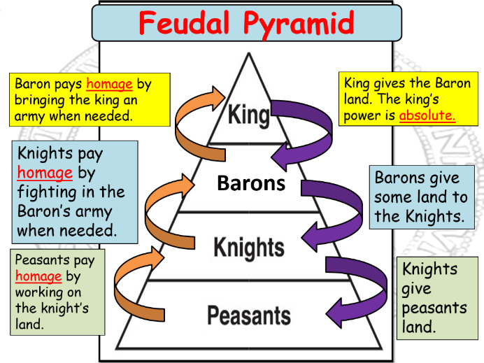 Introducing The Feudal System By Johnleehough