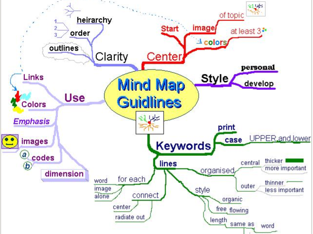 Piliavin SOCIAL INFLUENCE KEY STUDY Mindmap PSYCHOLOGY GCSE AQA