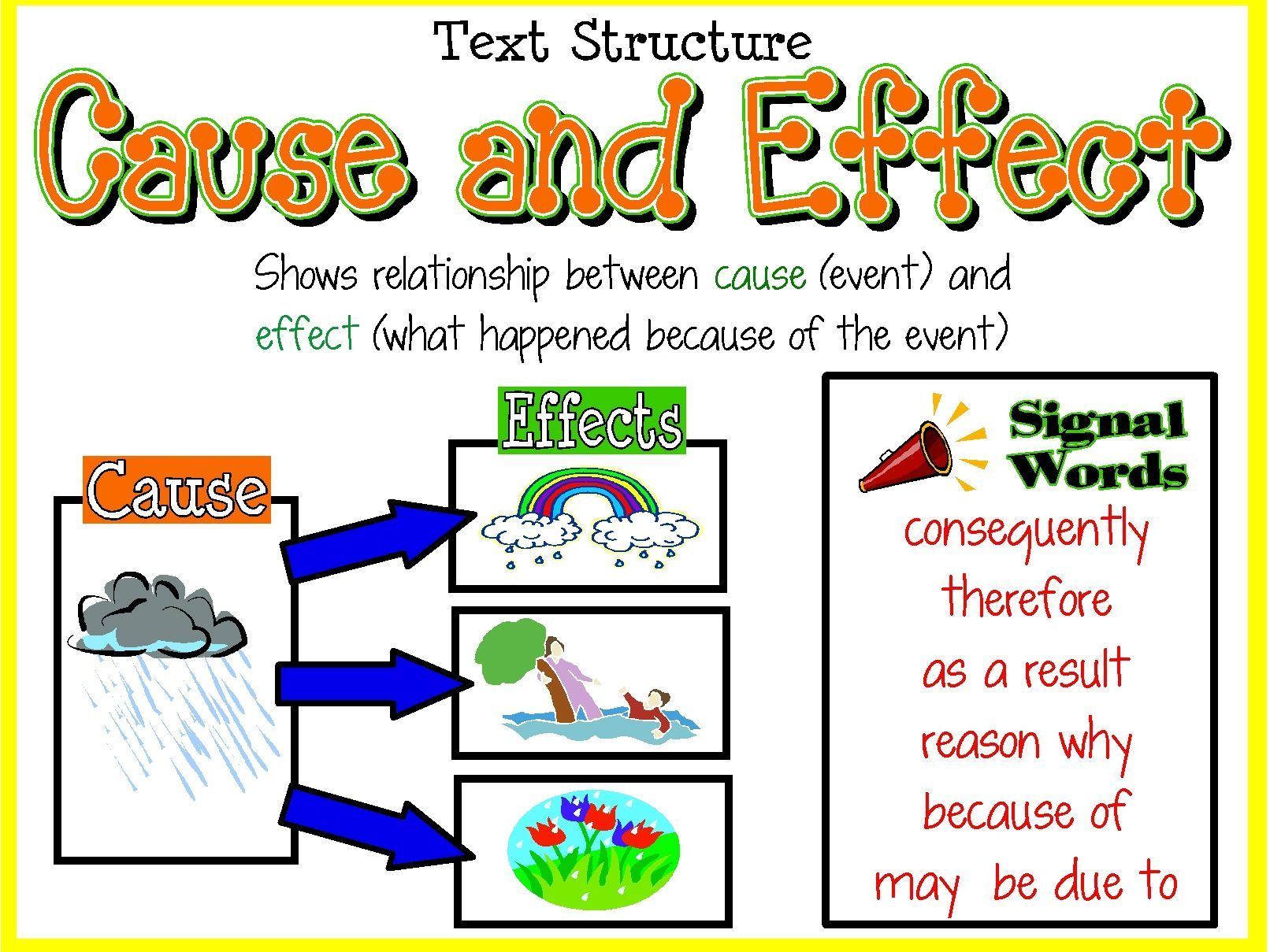 Cause and effect conjunctions.