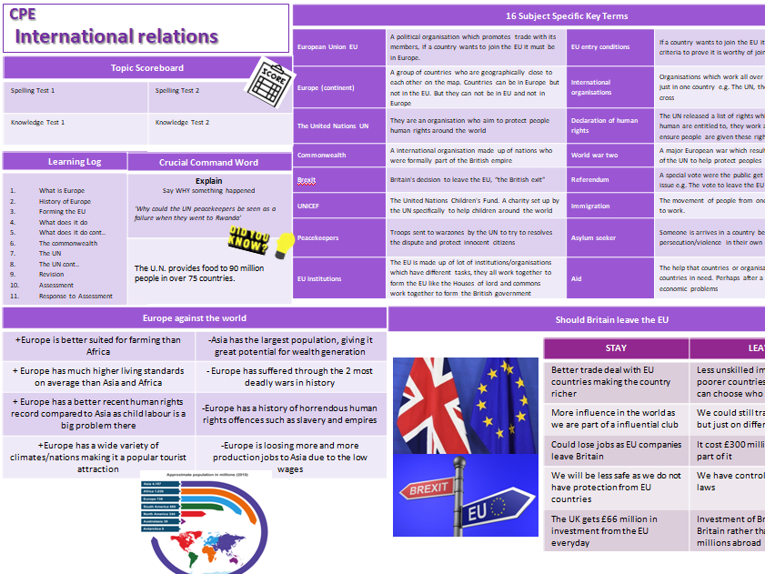 Knowledge Organiser/Revision - International Relations- CPE/Citizenship