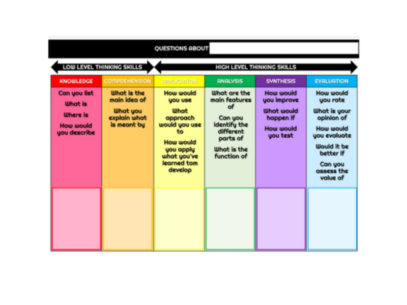Differentiated Questions (Bloom's Taxonomy) - Website Development - CIDA / BTEC Level 3 IT Unit 6
