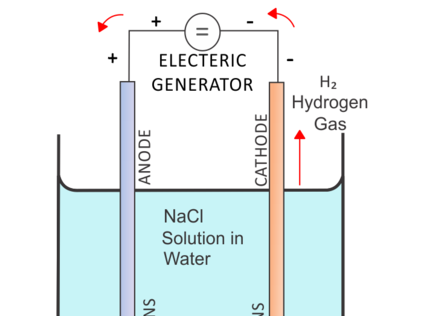 Electrolysis and Simple cell