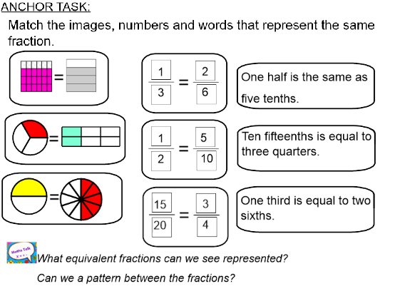 Summer Block: Y3 Block 1 Fractions Smart Notebook and PDF files following ORDER of White Rose