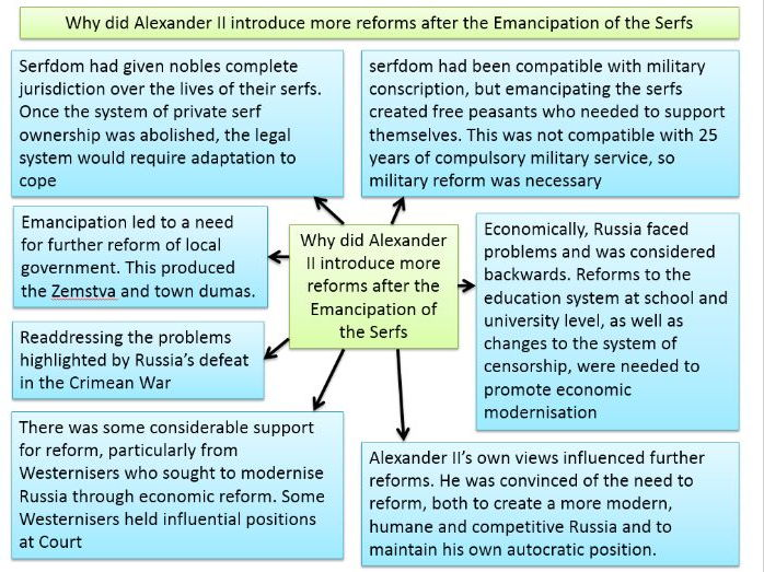 Alexander II - Reform programme - Judicial - Education - Censorship - Economic - Nationalist