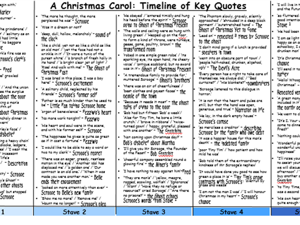 A Christmas Carol - Timeline of Key Quotes