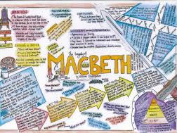 Macbeth Revision Quiz