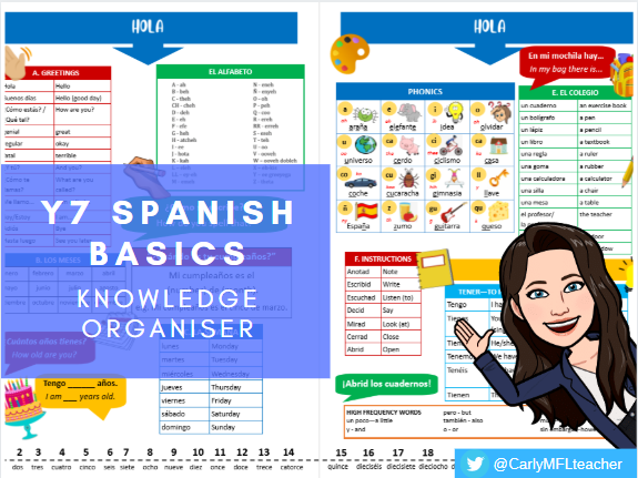 Y7/KS3 Spanish Basics - Knowledge Organiser