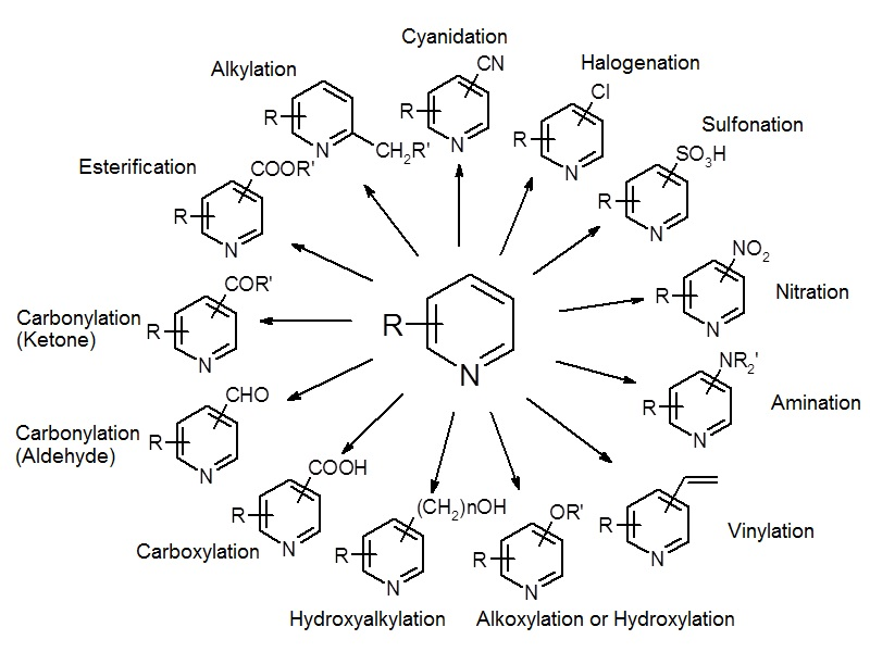 OCR Chemistry Synthesis and analysis