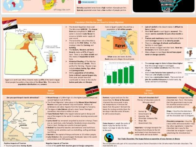 Into Africa Topic Knowledge Organiser