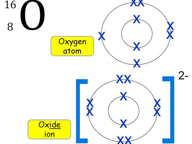 Electronic structure of ions and covalent bonding