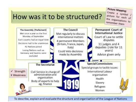 AQA 9-1 Conflict and Tension 1918-1939: The Structure of the League of Nations