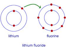 OCR A level Chemistry Ionic bonding bundle