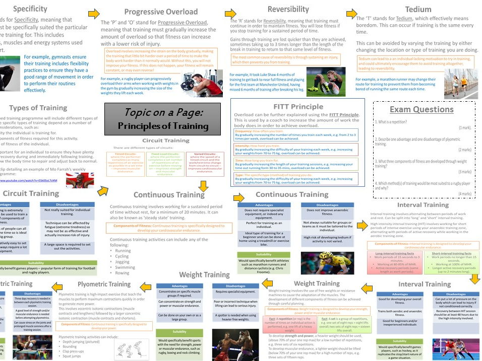 AQA GCSE PE (9-1) Physical Training Unit 'Topic on a Page'  Revision Pack.