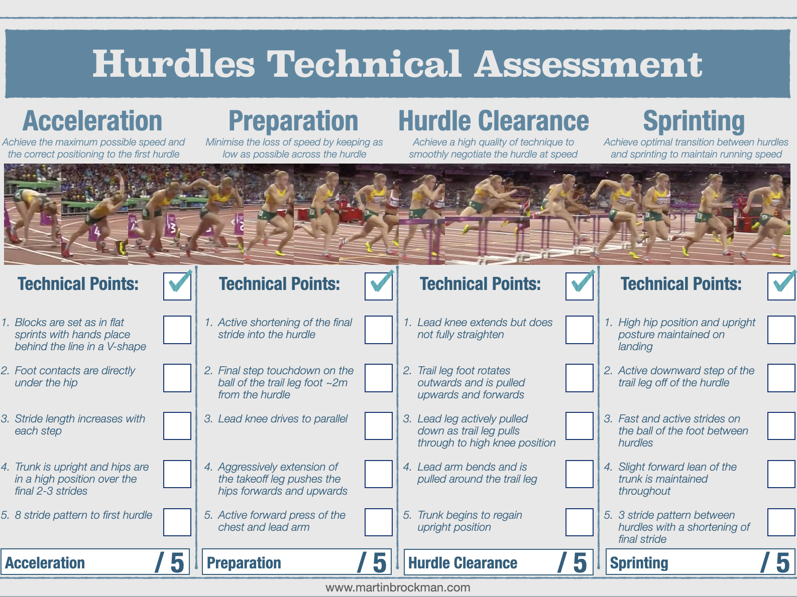 Complete Athletics Technical Assessment Resource