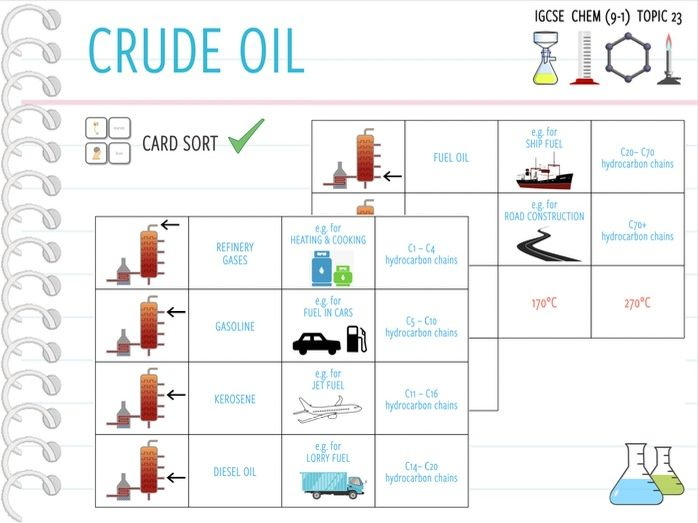 IGCSE Chemistry Topic 23: Crude Oil - Card Sort (KS4)