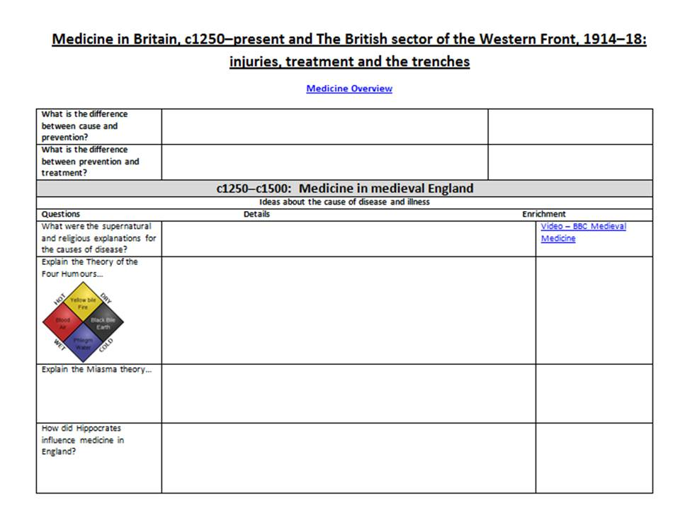 9-1 History Paper 1 Medicine in Britain and The British Sector of the Western Front Revision Table