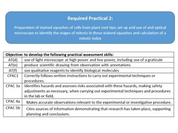 AQA A Level Biology Required Practical 2