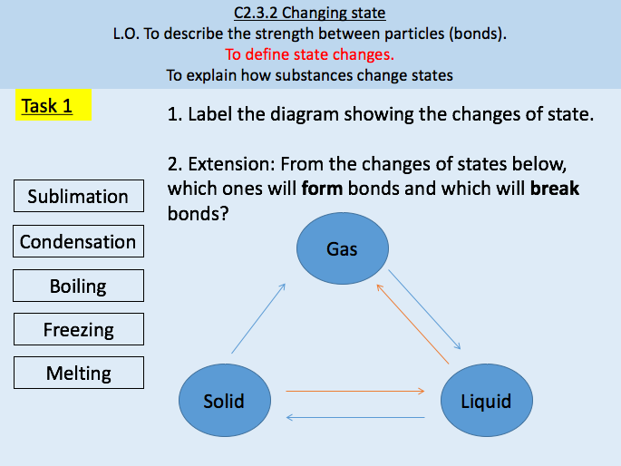Changing States / Chemical Bonds / States of Matter