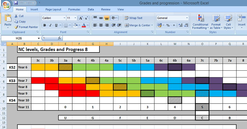 Grades, Levels and Progress 8 chart
