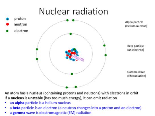 GCSE Physics Nuclear Radiation