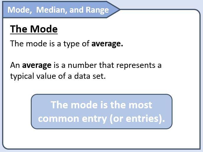 Mode, Median and Range Lesson Slides