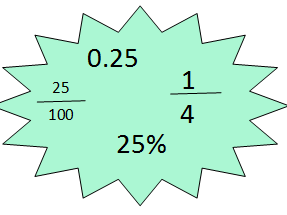 Fractions, decimals and percentages display