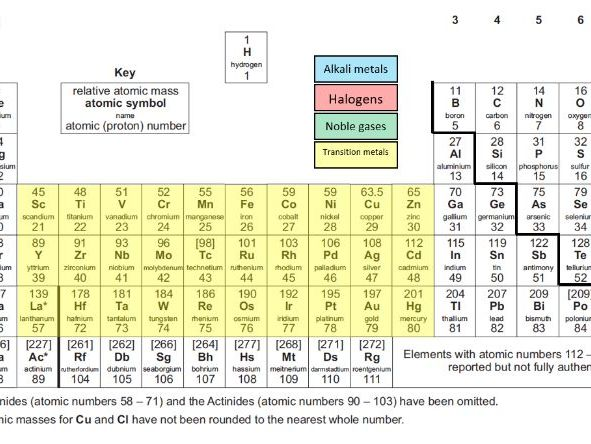 AQA periodic table - clearly labelled and colour coded version