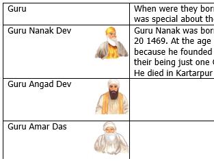 Sikhism : The Ten Gurus
