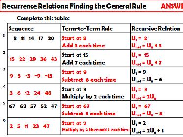 AQA GCSE Higher+ Unit - Sequences
