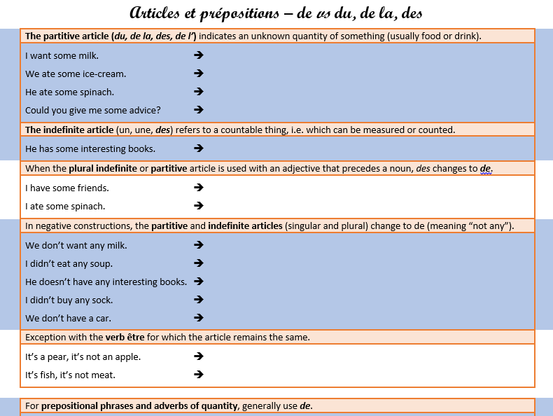 Articles et confusions grammaticales