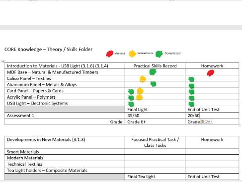 gcse dt coursework checklist Gcse food technology –controlled coursework assessment booklet name: target grade: minimum paper work checklist & time plan.