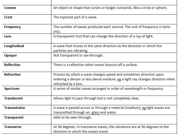 KS3 Physics Key Words