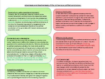 Edexcel Politics-UK  Essay Plans