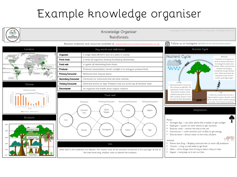 Knowledge Organiser for Rainforests (AQA GCSE Geography)