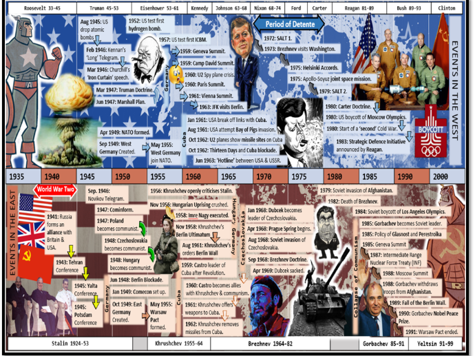 The Cold War and Superpower Relations Timeline GCSE History Revision Edexcel 1-9