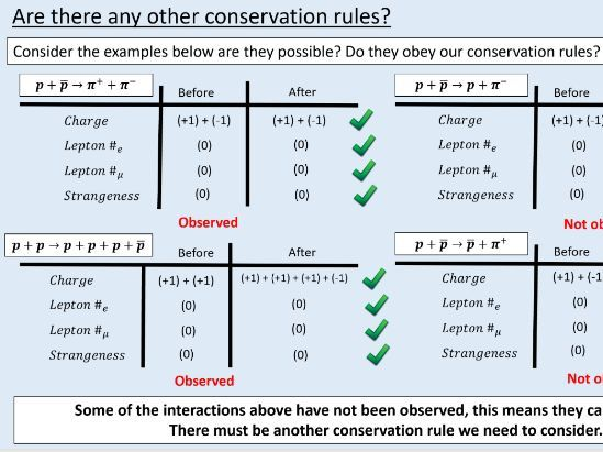 A level Physics (2.5) Conservation rules (Particles physics quarks and leptons)