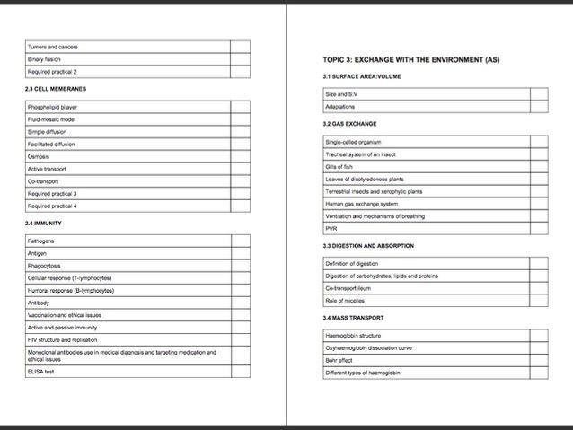 AQA biology AS & A2 checklists - ALL 8 topics