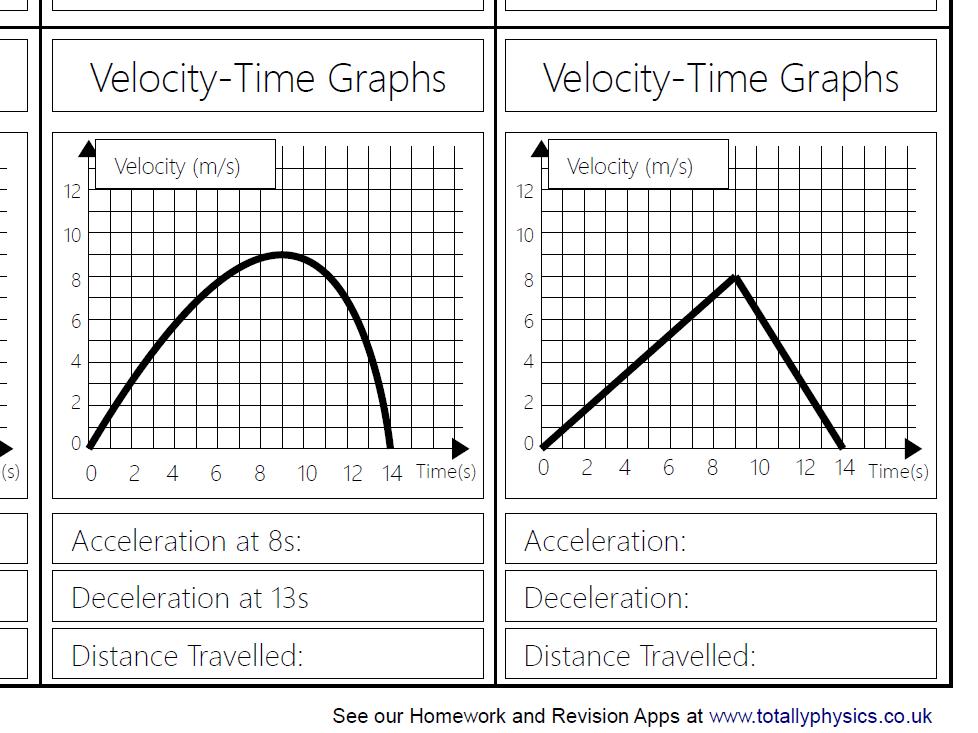 Velocity Time Graph Top Trumps (2018 spec GCSE)