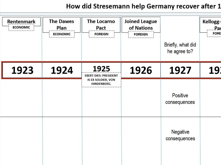 6. GCSE History Edexcel 1-9 Germany 1918-39: Recovery under Stresemann (economic & foreign policy)