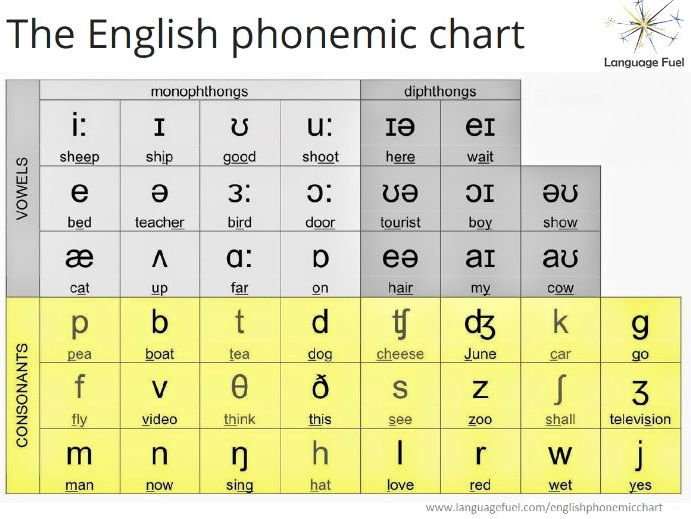 english phonemic chart by joanna smith1