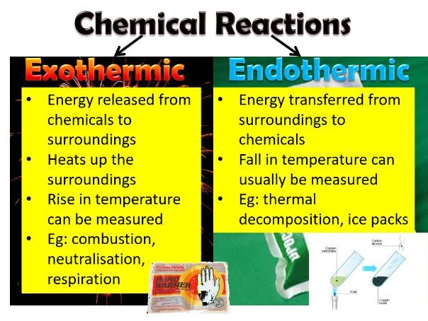 Endothermic and exothermic reactions and energy level diagrams