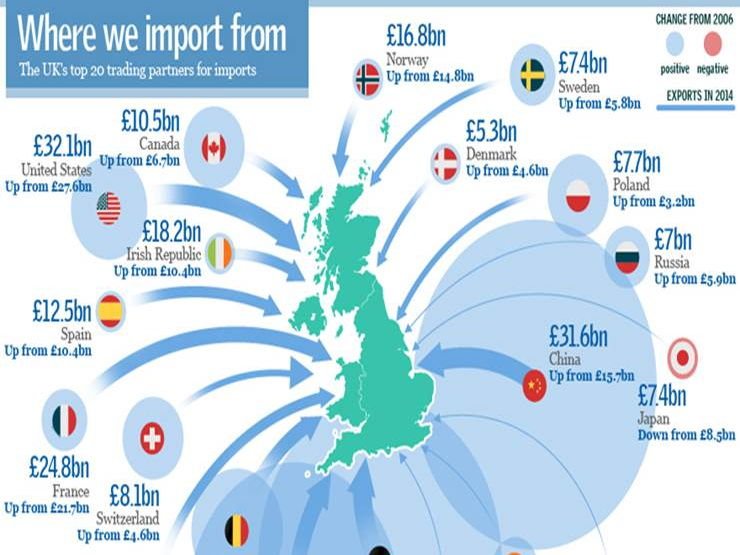 OCR A/B 9-1 Geography: Imports to the UK