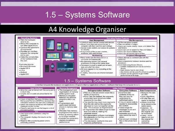 OCR GCSE J277 1.5 – Systems Software Knowledge Organiser / Revision Mat (Computing)
