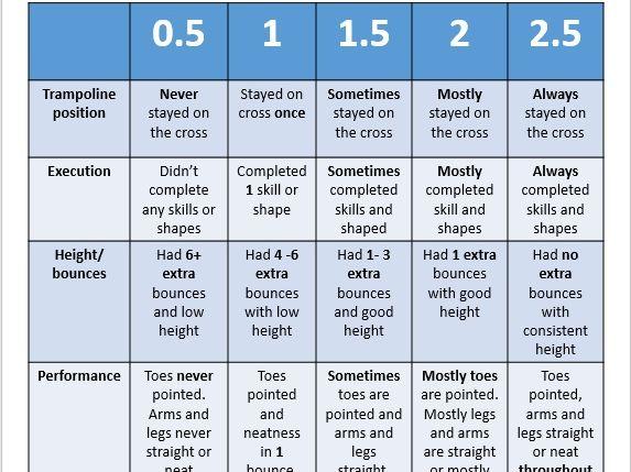 Trampoline PE Assessment Scoring KS3