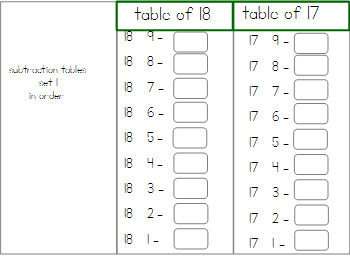 Subtraction Tables of Combinations