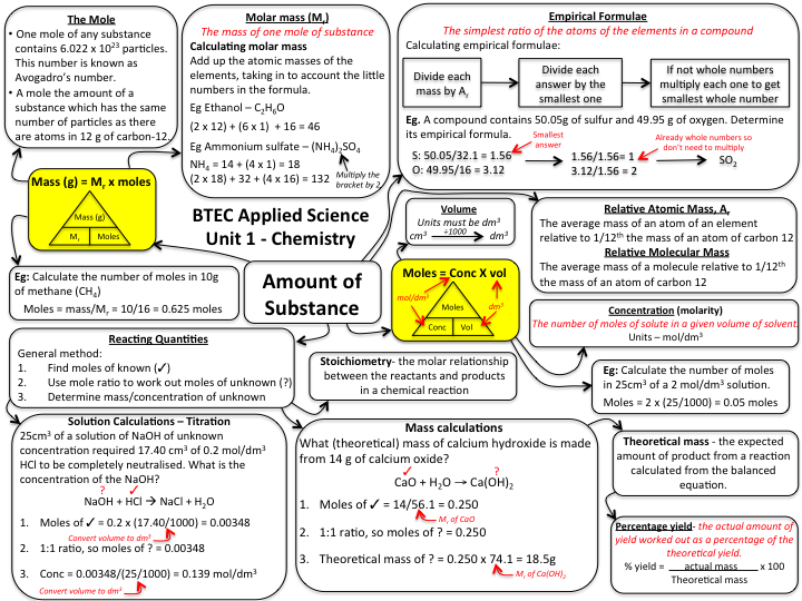 NQF BTEC applied science Unit 1 chemistry revision mind map - amount of substance