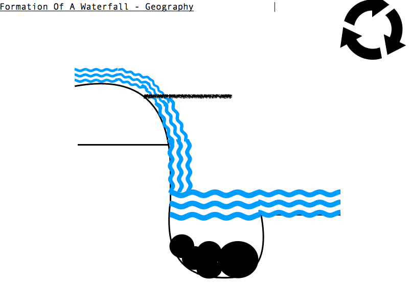 Waterfall Formation Diagram And Explanation