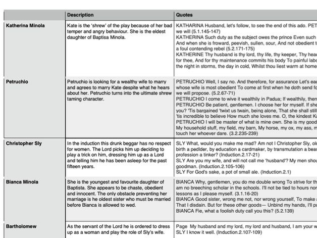 Taming of the Shrew character profiles - AQA A level English
