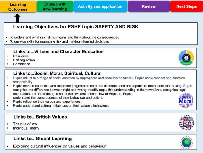 PSHE - Safety and Risk