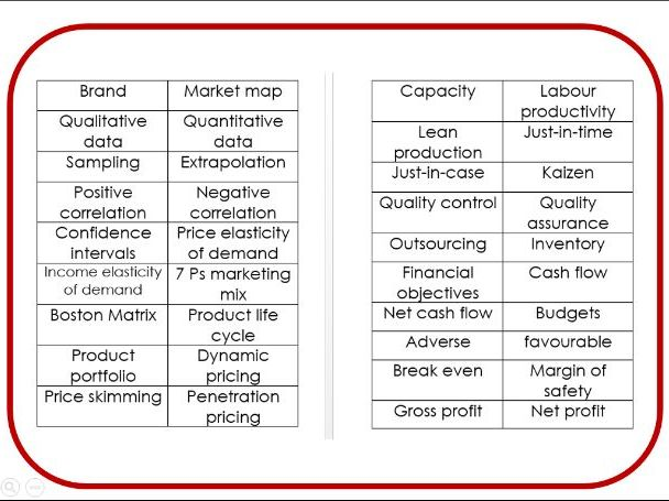 AQA Business A-Level Business revision game